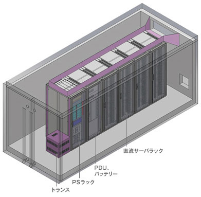 コンテナを利用した石狩データセンターでの実地検証環境