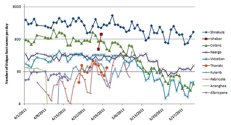 上位10のMDNにおける固有ホスト数の推移
