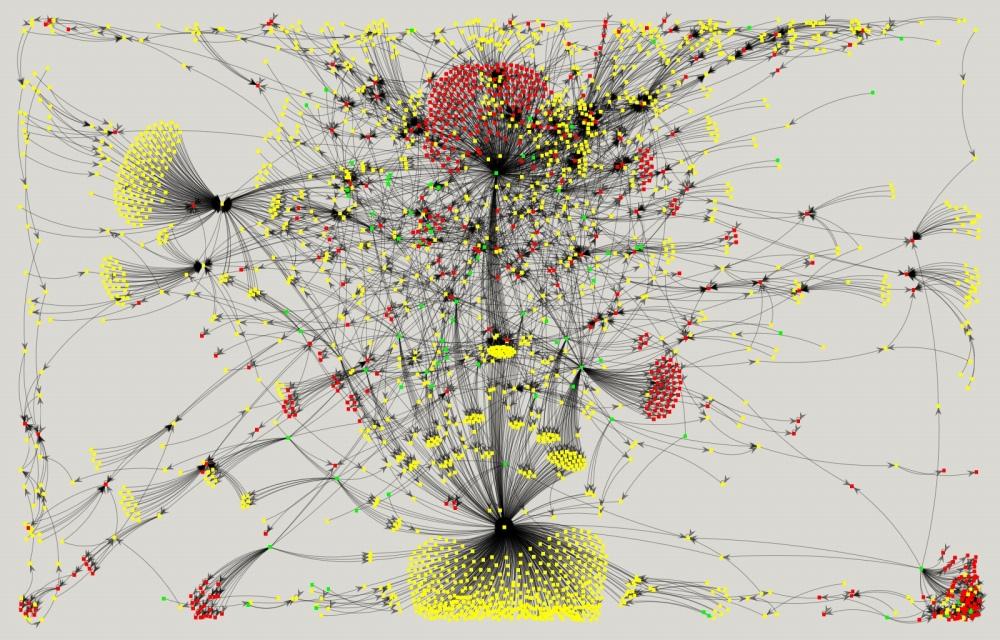 ShnakuleのMDNを構成するサイトを視覚化した図。赤が脅威サイト、黄がリンクサイト、緑が検索サイト/ウェブメールサイトなど