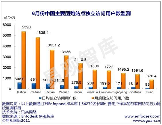 中国のクーポンサイト別ユーザー数。出典:易観国際