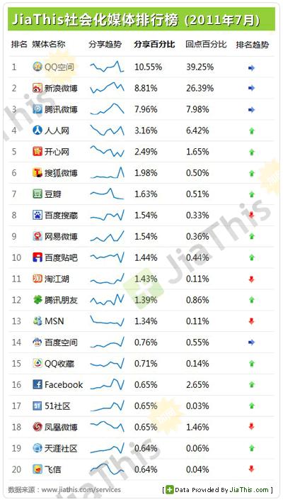 中国ソーシャルメディアランキング