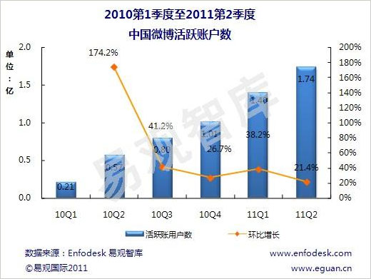 中国ミニブログのアクティブユーザー数推移。単位は億人(出典:易観国際)