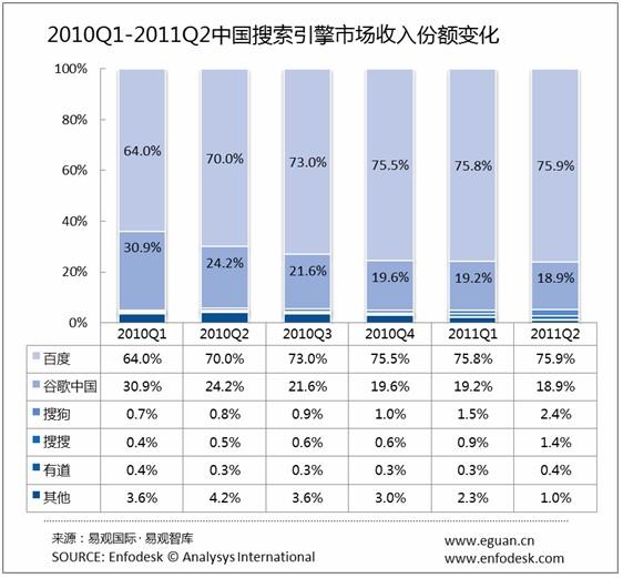 中国検索広告市場シェア推移