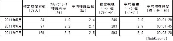 5~7月度の節電関連サイト基本指標(プレスリリースより転載)