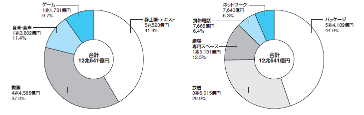 コンテンツ産業の市場規模。コンテンツ区分による内訳(左)とメディア区分による内訳(右)