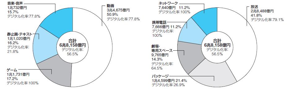 デジタルコンテンツ産業の市場規模。コンテンツ区分による内訳(左)とメディア区分による内訳(右)