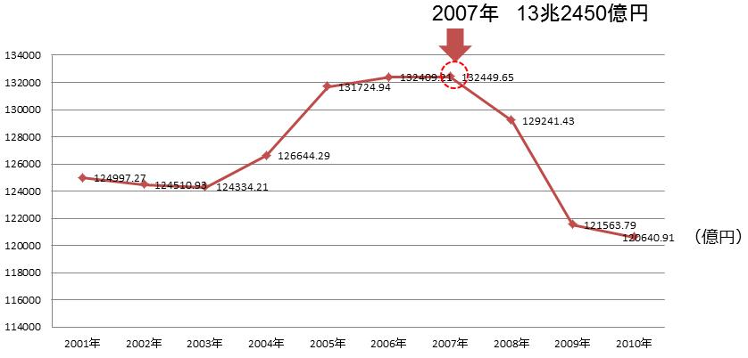 コンテンツ産業の市場規模の推移