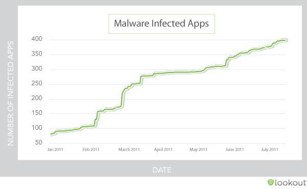 図1:マルウェアに感染したAndroidアプリの数