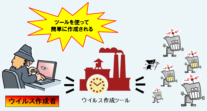 ウイルス作成ツールを用いたウイルス作成のイメージ図(IPAのプレスリリースより)