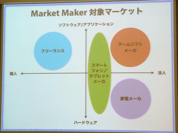 「ServersMan Market Maker」の対象とする市場