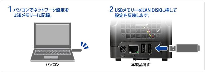 パソコンでUSBメモリーに設定を保存し、NASにUSBメモリーを装着することで、設定の反映ができる。設定のバックアップにも使える