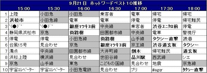 9月21日夕方におけるホットワード上位10語の推移