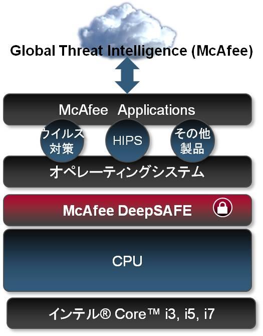 DeepSAFEのソフトウェアスタック説明図。DeepSAFEのコアはOSとハードウェアの中間に位置して、OSごと監視するように動作する。問題があればOS上で動作しているMcAfeeのアプリケーションがユーザーに通知する