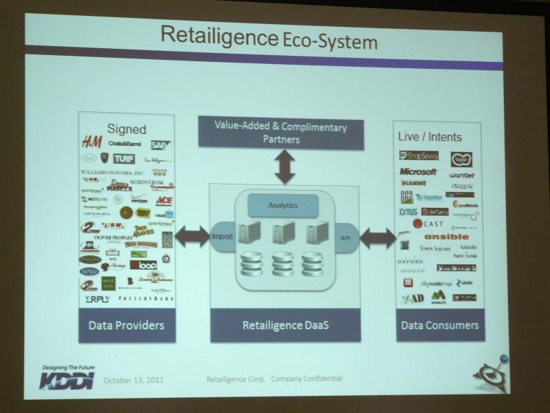 RetailigenceのO2Oプラットフォーム