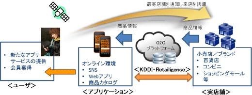 KDDIとRetailigenceによるO2Oプラットフォームのイメージ