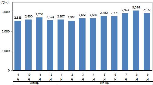 動画配信サイトの月間推定訪問者数の推移(VRIの発表資料より)