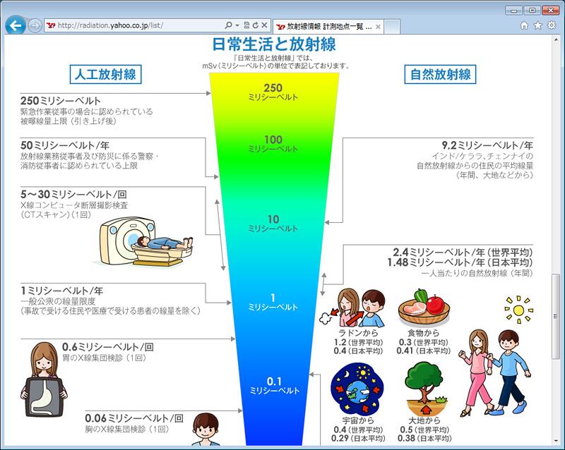 放射線医学総合研究所による図解も掲載。表中の年間被曝量と合わせて見ることで、危険度をユーザーが判断できる