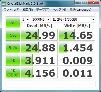 USB接続時のCrystalDiskMarkの結果。ランダムライトが遅い印象
