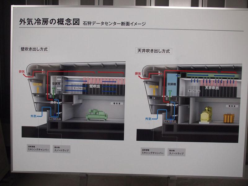 外気冷房の説明図。北海道の冷たい外気と、サーバールームなどの暖気を混ぜることで、適温の空気を作ってサーバールームに取り込む