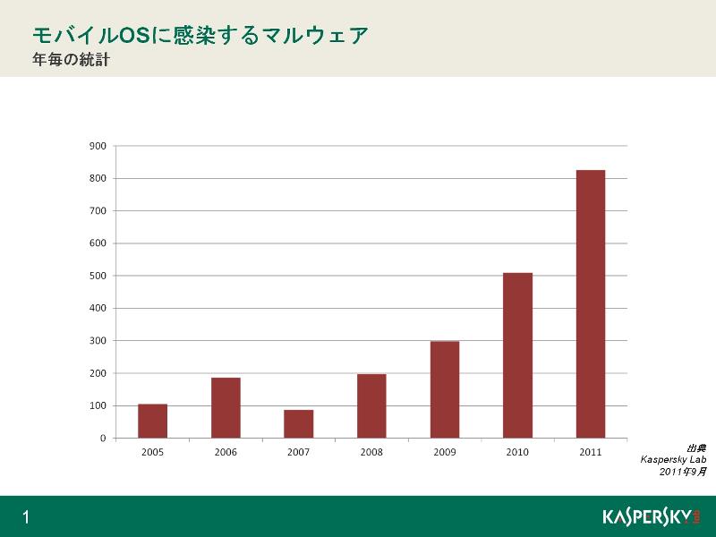 図1:モバイルOSに感染するマルウェアの件数の推移