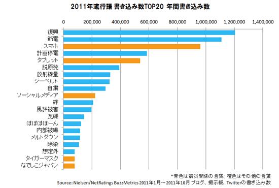 2011年流行語 書き込み数トップ20(「Nielsen Online REPORTER」2011年12月6日号より)