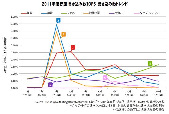 2011年流行語 書き込み数の推移(「Nielsen Online REPORTER」2011年12月6日号より)