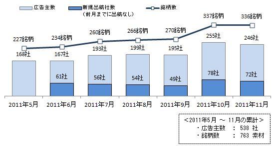 スマートフォン向け広告の出稿広告主数/銘柄数推移(2011年5月~11月)