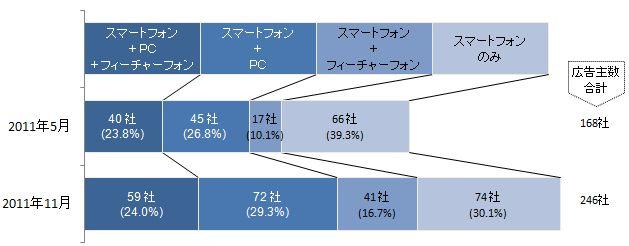 スマートフォン向け広告出稿広告主のPC(バナー広告)、フィーチャーフォン(ピクチャー広告)の出稿状況推移(2011年5月度/2011年11月度)