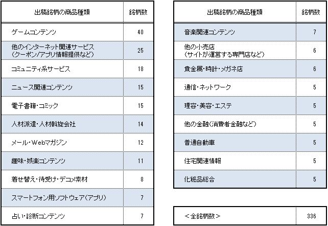 スマートフォン向け広告の出稿銘柄の商品種類分類(2011年11月度)