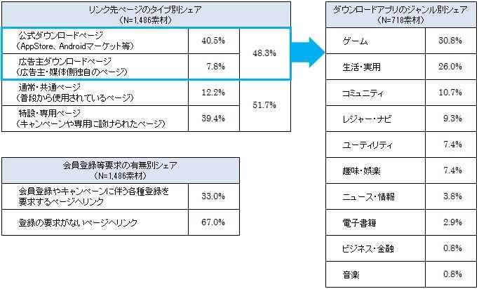 スマートフォン向け広告素材のリンク先情報(2011年11月度)