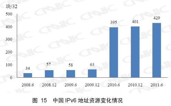 IPv6数の推移