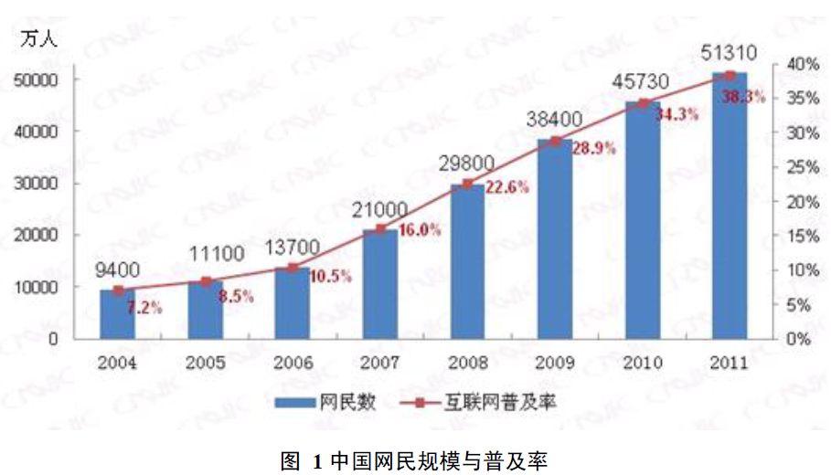 インターネット利用者数の推移