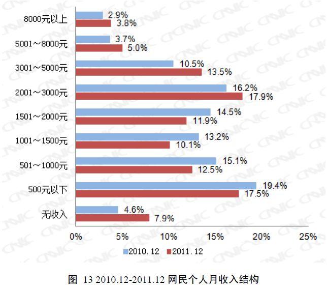 インターネット利用者の所得別構成比