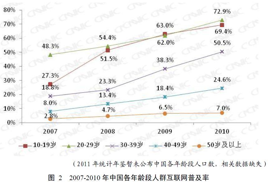 年齢別ネット普及率