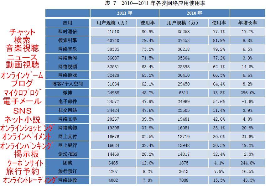 インターネット各サービスの利用用途と利用率と利用者増加率