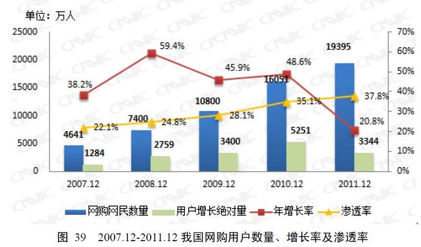 オンラインショッピング利用者の年増加率(赤線)と普及率(黄線)