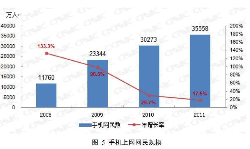 携帯電話利用者数の推移