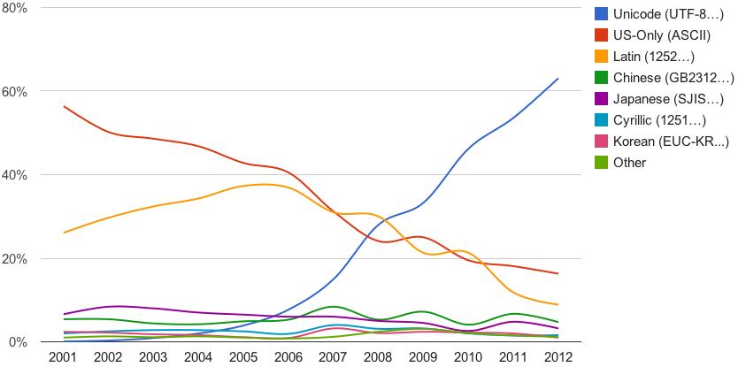 Googleがインデックスしているウェブページにおける文字エンコーディング比率の推移。なお、グラフは言語(スクリプト)ごとにまとめて集計(Google公式ブログより画像転載)