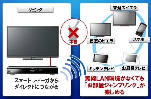 無線LANでダイレクトに接続する「シンプルWi-Fi」機能を搭載