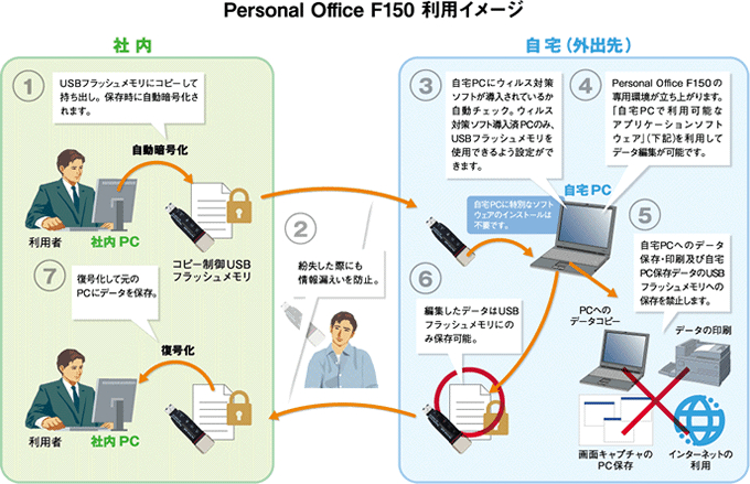 Personal Office F150の利用イメージ