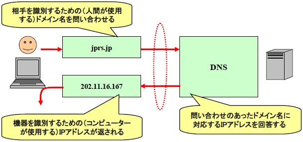 図1 DNSの役割と、その機能