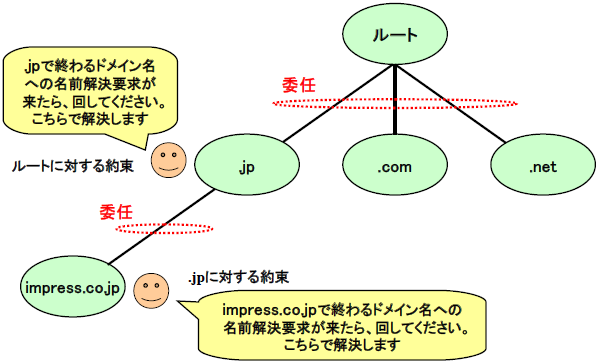 図2 委任による自律・分散と協調
