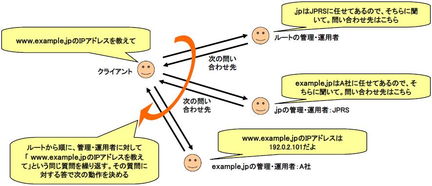 図3 DNSの委任と名前解決の関係