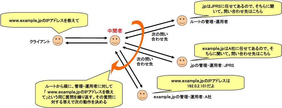 図4 改良された名前解決の形