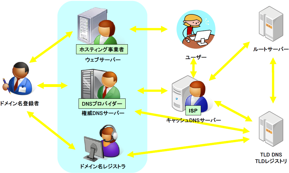 図5 DNSの関係者
