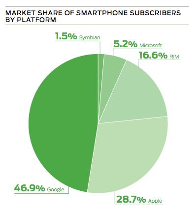 図2 スマートフォンのプラットフォームシェア(「Juniper Networks 2011 Mobile Threat Report」より)
