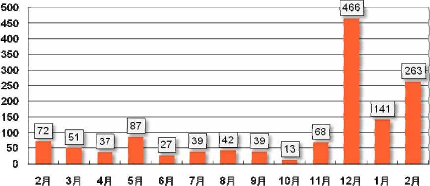 日本にホスティングされたフィッシングサイトの数の月次推移(「Monthly AFCC NEWS Vol.56」より)