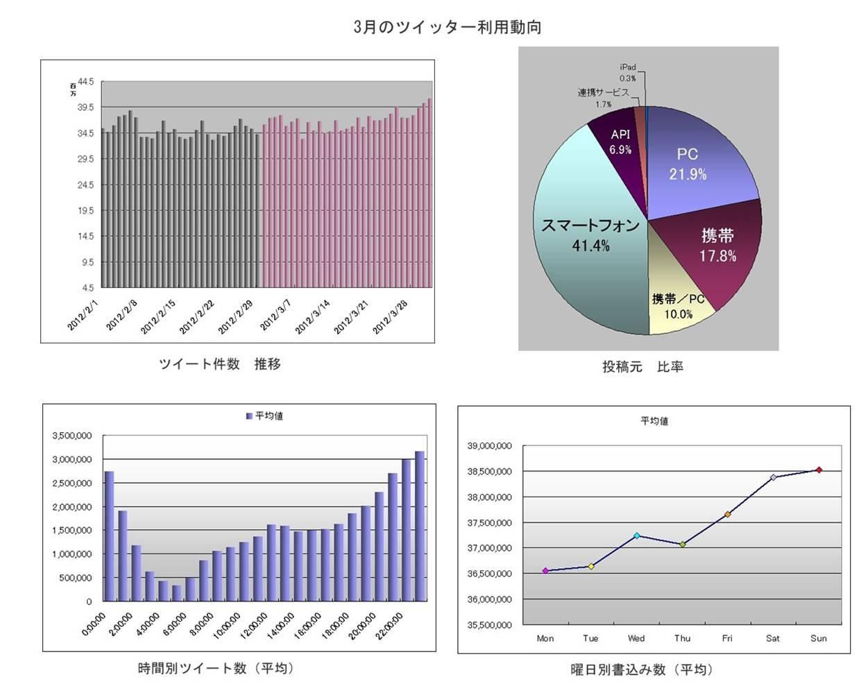3月のツイッター利用動向(BIGLOBE調べ)