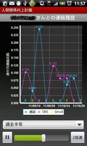 電話帳に登録されている人との連絡頻度グラフ
