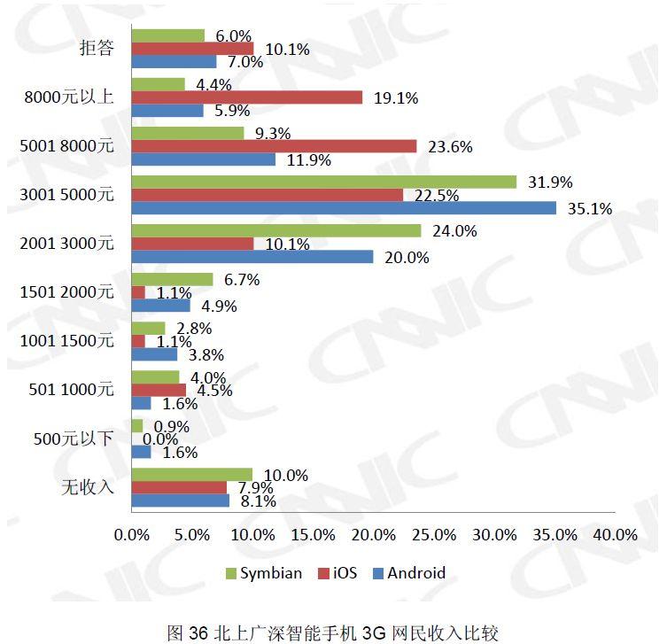 北京上海広州深セン4都市における3G利用者について、各スマートフォンOS別でみた収入分布